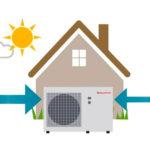 La aerotermia para calefacción y ACS