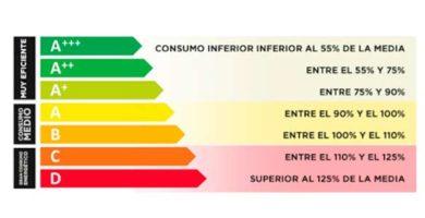 ¿Qué son las etiquetas de eficiencia energética?